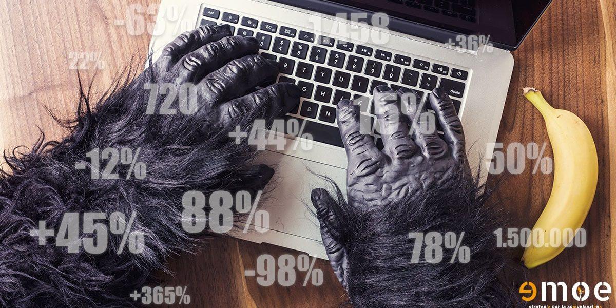 Vuoi 31 statistiche sul content marketing 2016? | MG